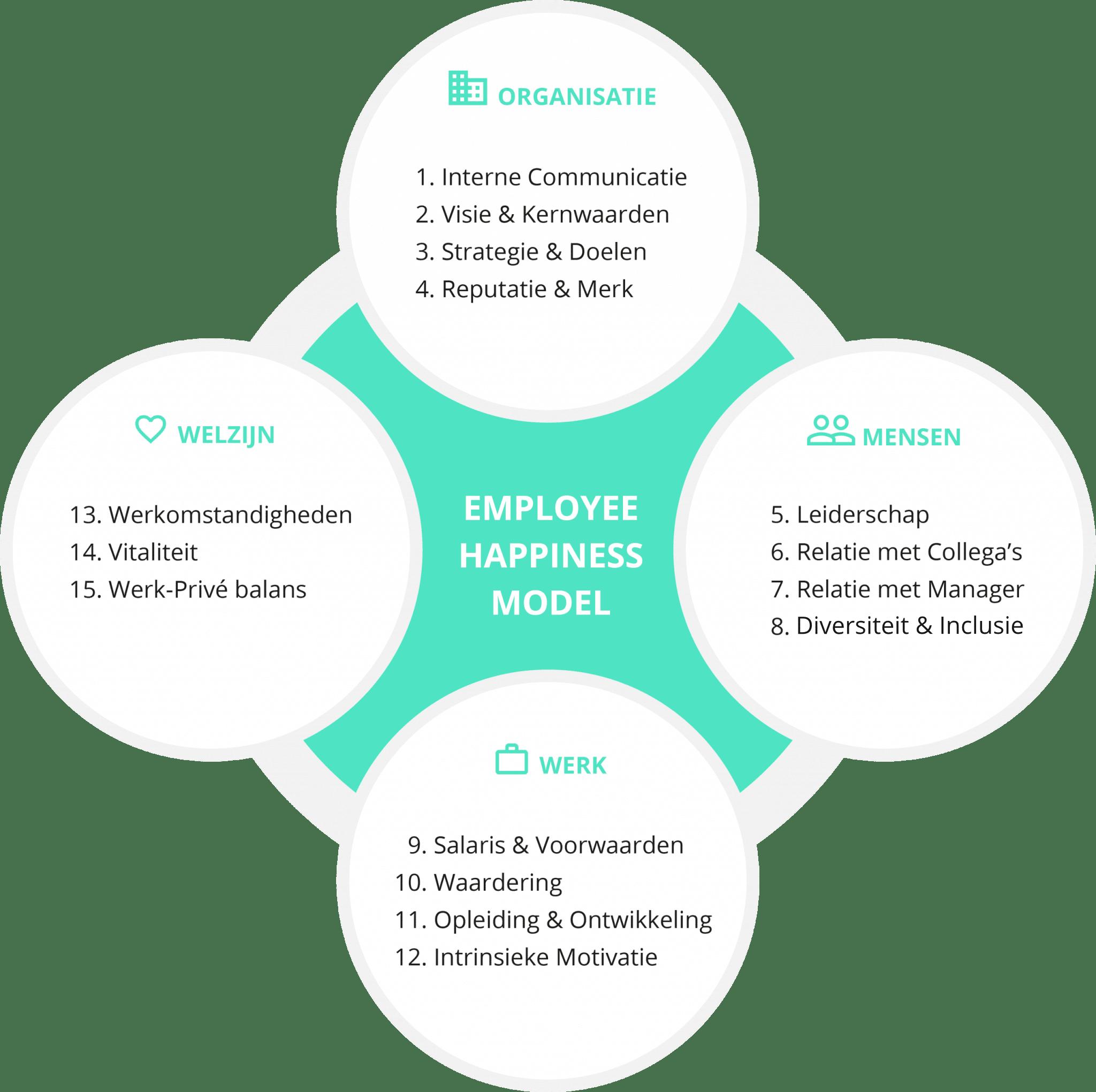 2DAYSMOOD-Employee-Happiness-Model-NL
