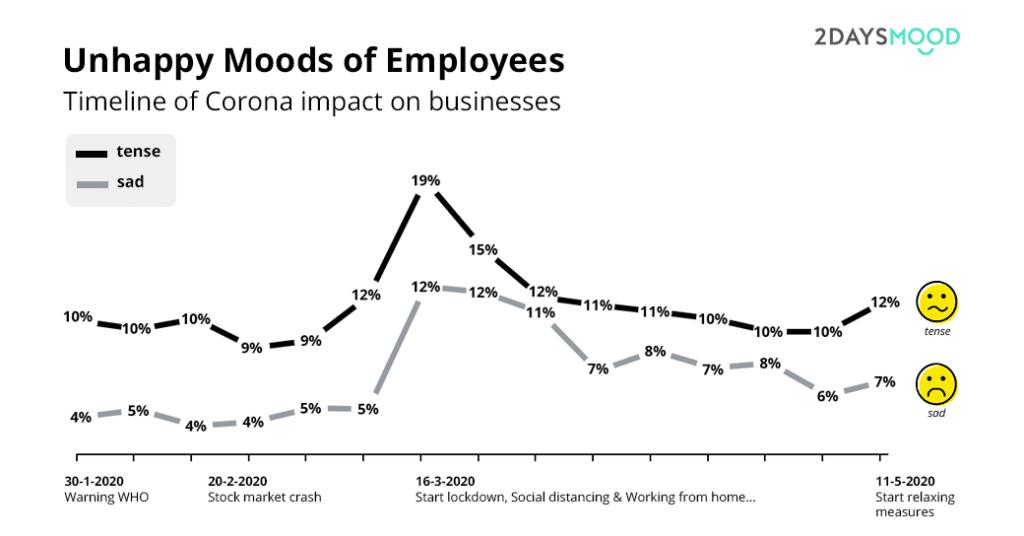 Trend-Unhappy-Employee-Moods-Corona-Crisis-2DAYSMOOD