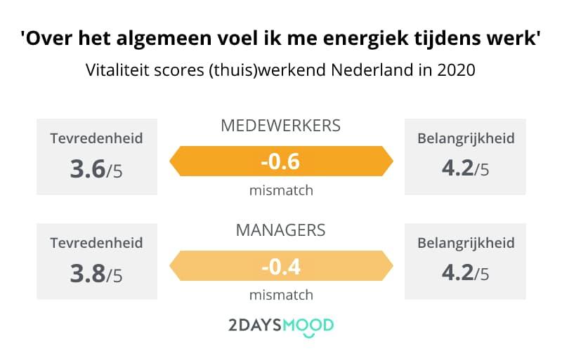 Vitaliteit-meten-werknemers-Nederland-2020-2DAYSMOOD
